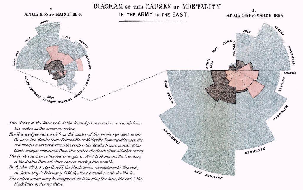 Nightingale-mortality